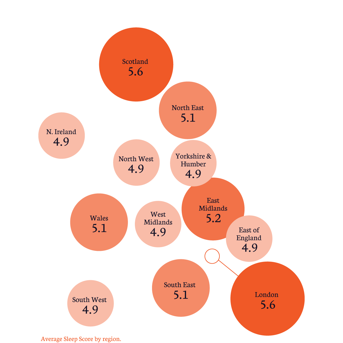 Map of Great Britain, with the average Sleep Score from each region overlaid: Scotland - 5.6; N. Ireland - 4.9; North East - 5.1; North West - 4.9; Yorkshire & Humber - 4.9; Wales - 5.1; West Midlands - 4.9; East Midlands - 5.2; East of England - 4.9; South West - 4.9; South East - 5.1; London - 5.6;